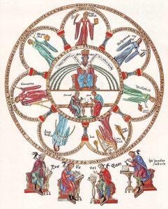 """Die sieben freien Künste. Aus dem """"Hortus Deliciarum"""" um 1180 © Wikimedia.Commons (allgemeinfrei)"""